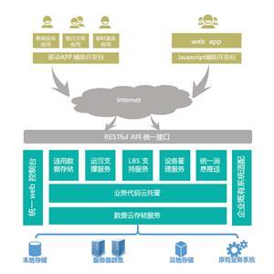 移动互联网定制开发